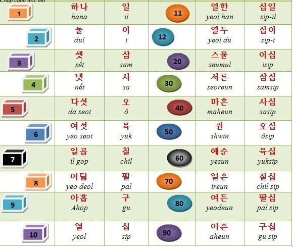 Bảng số tiếng Hàn